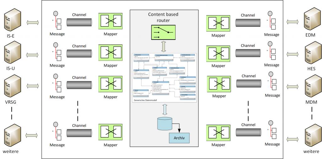 SMIP Smart Meter Prozess- und Integrations-Plattform by EnerBit_SMIP für Dienstleister