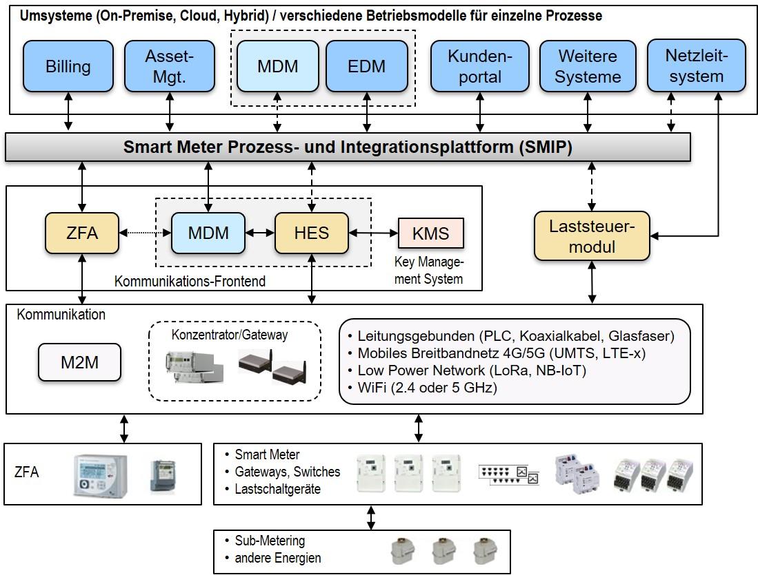 SMIP Smart Meter Prozess- und Integrations-Plattform by EnerBit_SMIP-IT-Architektur-Verteilnetzbetreiber